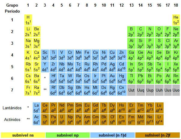 21 configuraciones electrnicas imagen 6 elaboracin propia urtaz Choice Image