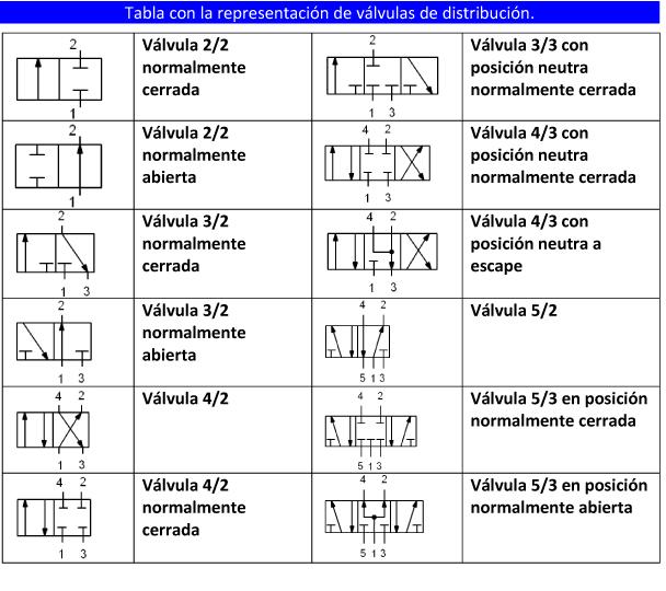 1 elementos de control mando y regulaci n for Accionamiento neumatico